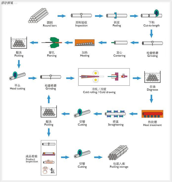 无缝钢管生产工艺流程图